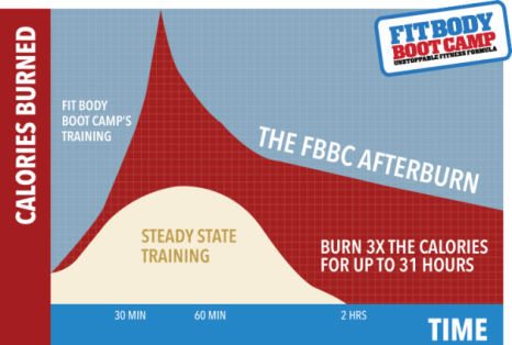 Afterburn Unstoppable Fitness Formula Carlsbad Boot Camp